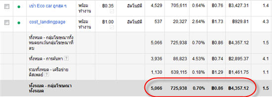 google adwords จากการ Promote