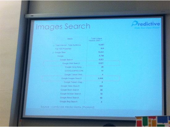 ตัวเลขของการทำ SEO ด้วย Search ต่าง ๆ