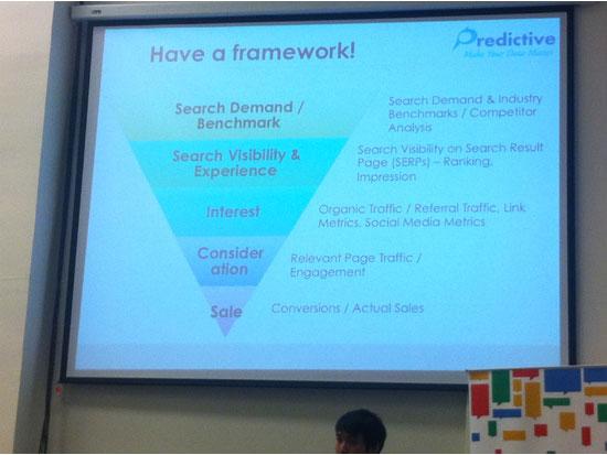 Framework สำหรับการ SEO